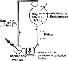 """Abb.1: Typische Versuchsapparatur (ca. 60 cm hoch), wie sie erstmals von Miller im Jahre 1953 eingesetzt wurde. Mit ihr konnte die Bildung organischer Verbindungen aus anorganischen Stoffen unter """"Uratmosphären""""-Bedingungen nachgewiesen werden. Die Zusammensetzung der gebildeten Stoffe unterscheidet sich aber sehr von den Inhaltsstoffen lebender Zellen."""